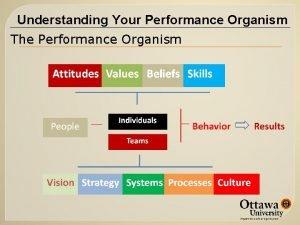 Understanding Your Performance Organism The Performance Organism Extending