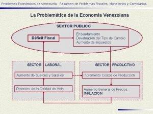 Problemas Econmicos de Venezuela Resumen de Problemas Fiscales