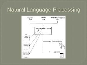 Natural Language Processing Language Processor Speech Recognition Disciplines
