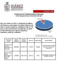 FORTAFIN 2018 Fondo para el Fortalecimiento Financiero Ciclo