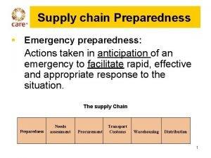 Supply chain Preparedness Emergency preparedness Actions taken in