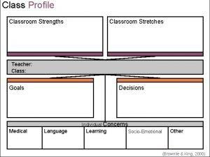 Class Profile Classroom Strengths Classroom Stretches Teacher Class