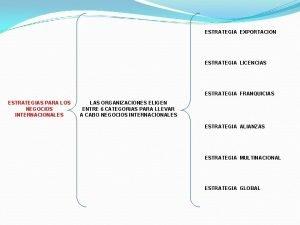 ESTRATEGIA EXPORTACION ESTRATEGIA LICENCIAS ESTRATEGIA FRANQUICIAS ESTRATEGIAS PARA