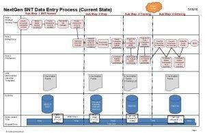 Waste Defect Next Gen SNT Data Entry Process