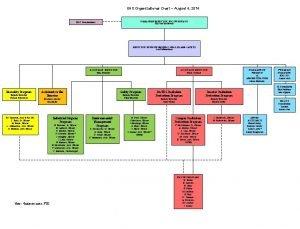EHS Organizational Chart August 4 2014 MANAGING DIRECTOR