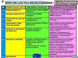 CUADRO DE LAS TICs SELECCIONADAS NDESCRIPCION DE LAS