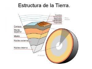 Estructura de la Tierra Estructura interna de la