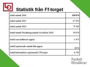 Statistik frn Fftorget Antal samtal 2016 110 076