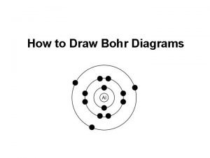How to Draw Bohr Diagrams Bohr Diagrams 1