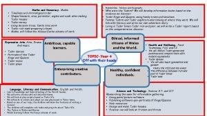 Maths and Numeracy Maths Timelines and chronological order
