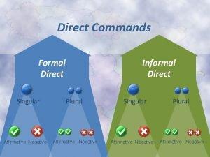 Direct Commands Formal Direct Singular Affirmative Negative Informal