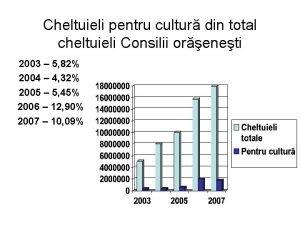 Cheltuieli pentru cultur din total cheltuieli Consilii oreneti