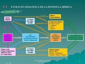 EVOLUCI GEOLGICA DE LA PENNSULA IBRICA SITUACI INICIAL