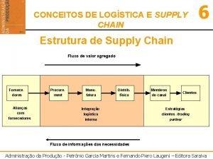 CONCEITOS DE LOGSTICA E SUPPLY CHAIN 6 Estrutura