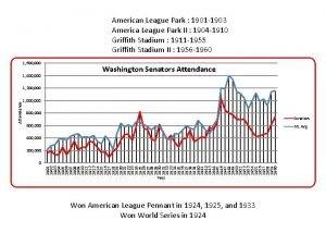 American League Park 1901 1903 America League Park