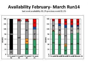 Availability February March Run 14 last week availability