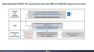 Operatividad COVID 19 Cuarentena Decreto 593 de 2020