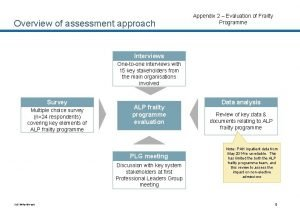 Overview of assessment approach Appendix 2 Evaluation of