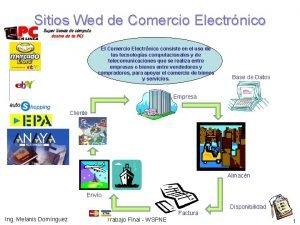 Sitios Wed de Comercio Electrnico El Comercio Electrnico