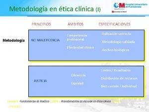 Metodologa en tica clnica I Metodologa PRINCIPIOS MBITOS