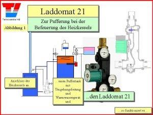 Laddomat 21 Termoventiler AB Abbildung 1 Anschluss des