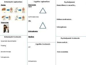 Cognitive explanations Behaviourist explanations Phobia Depression Beck Psychodynamic