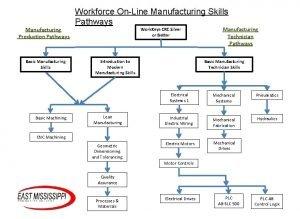 Manufacturing Production Pathways Basic Manufacturing Skills Basic Machining