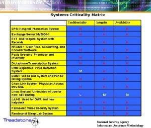 Systems Criticality Matrix Confidentiality Integrity Availability CPSI Hospital