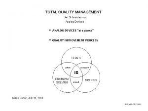 TOTAL QUALITY MANAGEMENT Art Schneiderman Analog Devices ANALOG