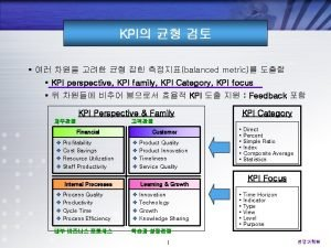 KPI balanced metric KPI perspective KPI family KPI
