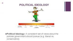 POLITICAL IDEOLOGY n Political Ideology A consistent set