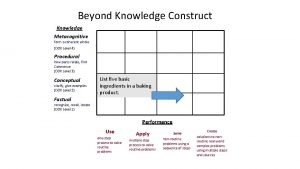 Beyond Knowledge Construct Knowledge Metacognitive form a coherent