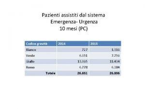 Pazienti assistiti dal sistema Emergenza Urgenza 10 mesi