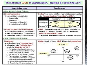 The Sequence LOGIC of Segmentation Targeting Positioning STP