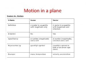 Motion in a plane Position and Displacement Vectors