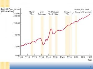 0 Business Cycles Business Cycles Business cycles are