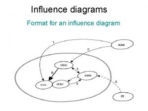 Influence diagrams Format for an influence diagram Purpose