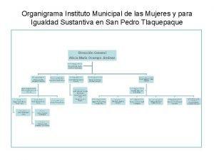 Organigrama Instituto Municipal de las Mujeres y para