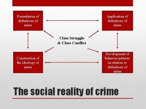 Formulation of definitions of crime Application of definitions