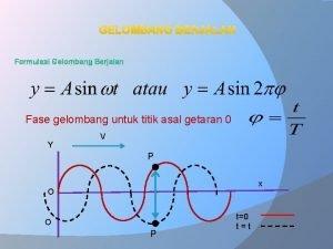 GELOMBANG BERJALAN Formulasi Gelombang Berjalan Fase gelombang untuk