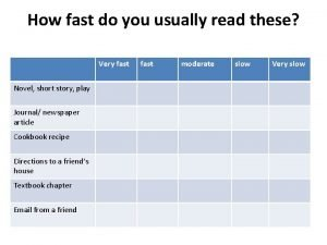 How fast do you usually read these Very