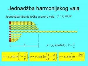 Jednadba harmonijskog vala Jednadba titranja toke u izvoru