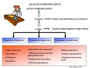 El ACTO COMUNICATIVO Lenguaje Lengua Facultad o capacidad