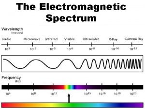 The Electromagnetic Spectrum What are Waves Waves a