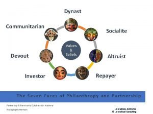 Dynast Communitarian Devout Investor Socialite Values Beliefs Altruist