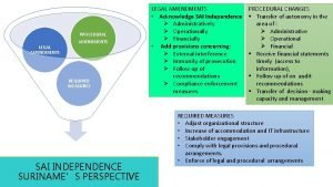 LEGAL AMENDMENTS PROCEDURAL AMENDMENTS REQUIRED MEASURES SAI INDEPENDENCE