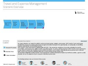 Travel and Expense Management Scenario Overview Click process