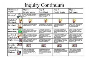 Inquiry Continuum The Process of Inquiry Stage 1