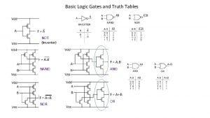 Basic Logic Gates and Truth Tables NOT Inverter