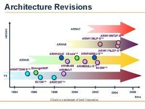 Architecture Revisions version ARMv 7 ARM 1156 T